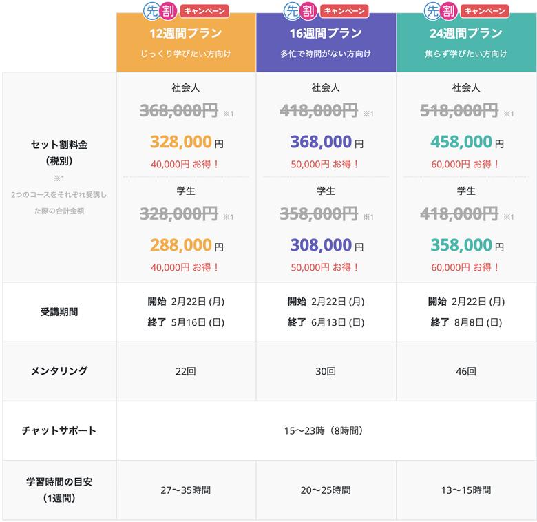 テックアカデミーWebデザイン+WordPressセットの料金表